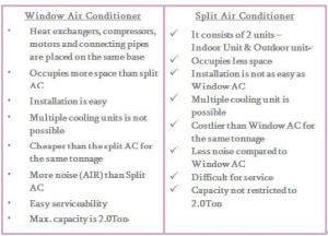 The Difference Between A Split Ac And A Window Ac