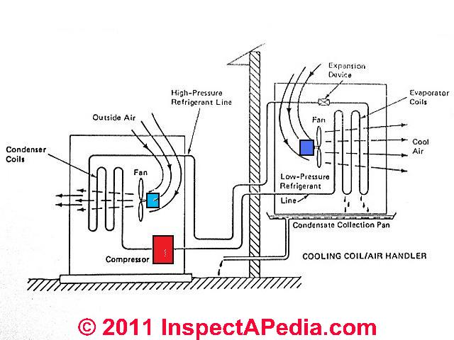 principle  u0026 operations of the split system of central air-conditioning